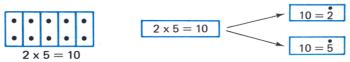 factors of 10