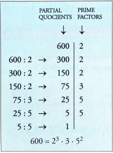 factors of 600 2
